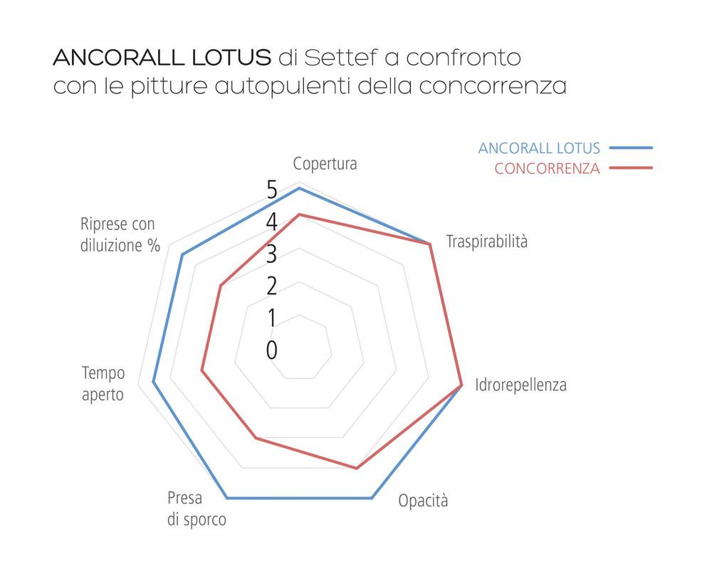 ANCORALL-LOTUS-E-LA-CONCORRENZA
